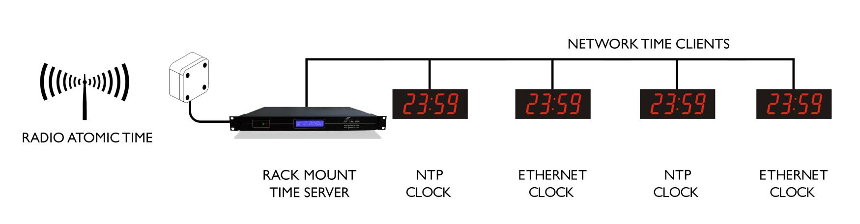 Ethernet Digi-Wanduhr Sync